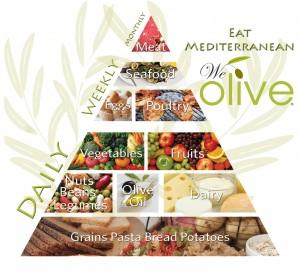 Mediterranean Pyramid